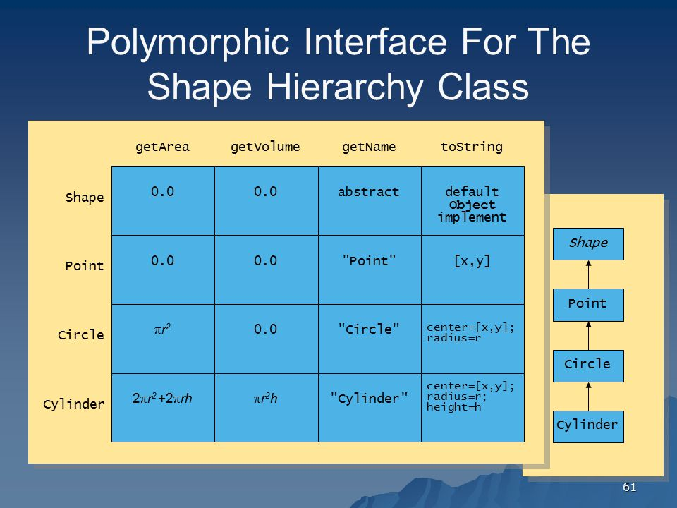 Polymorphic Interface For The Shape Hierarchy Class