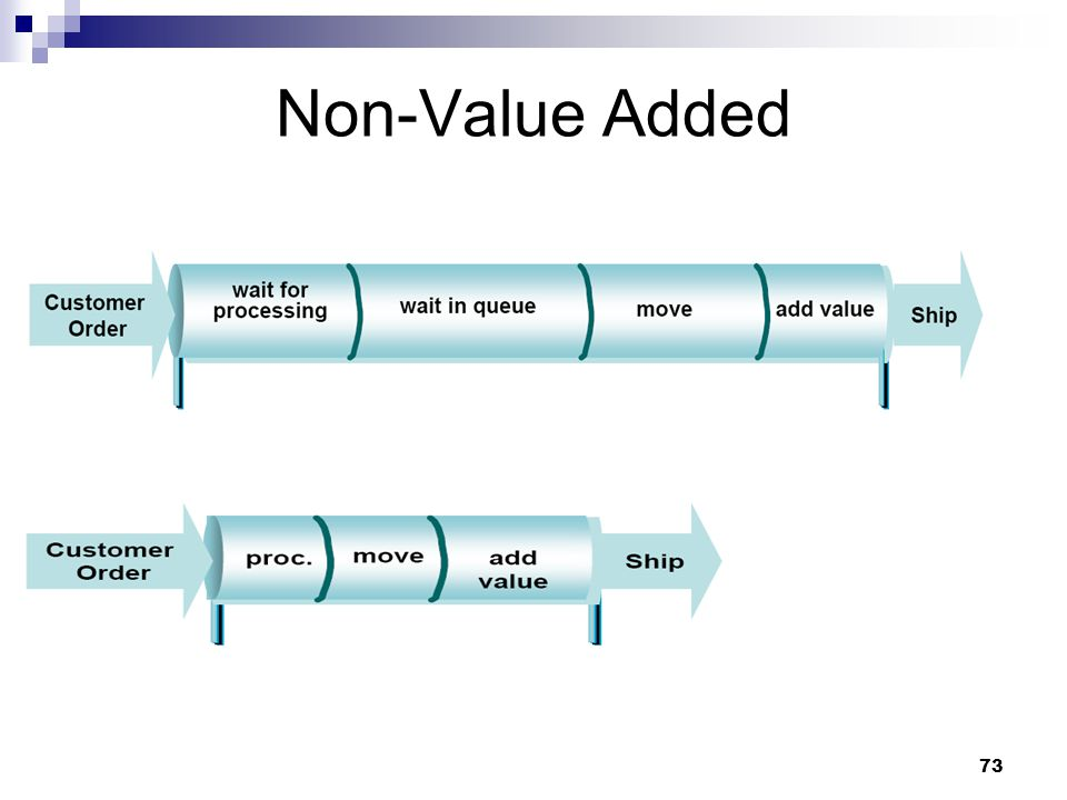 Lean yellow belt training ppt download 73 non value added ccuart Choice Image