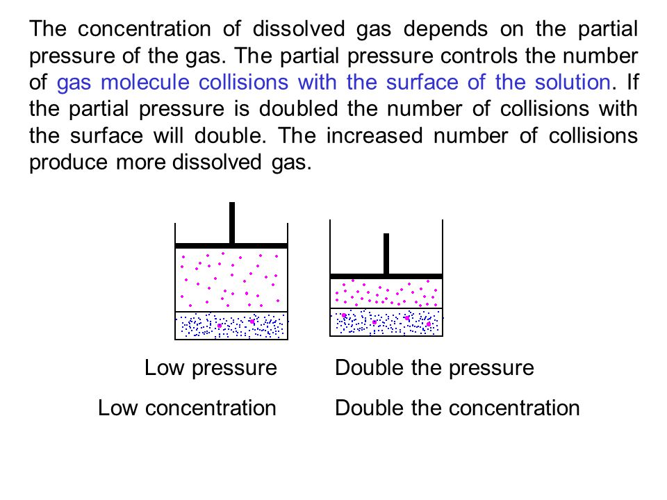 how to find concentration of gas from pressure