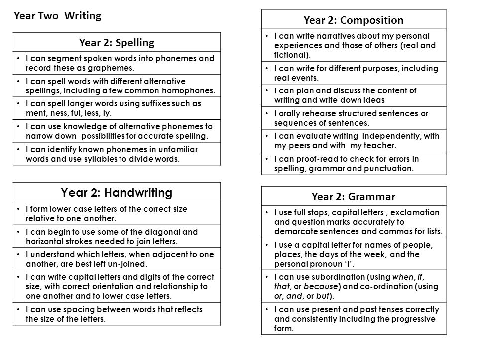 Year 2: Composition Year Two Writing Year 2: Spelling