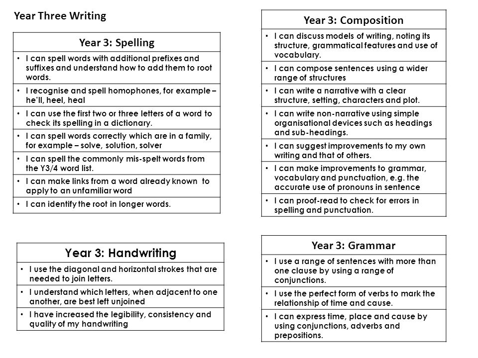 Year 3: Composition Year Three Writing Year 3: Spelling
