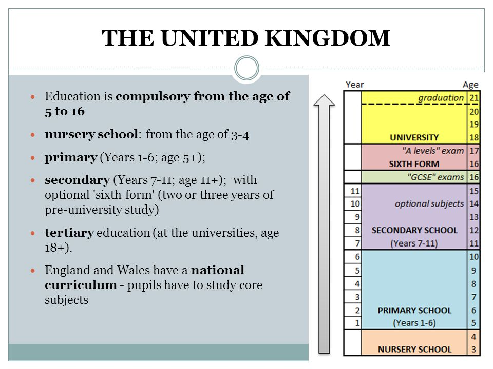 The United Kingdom Education Is Compulsory From Age Of 5 To 16