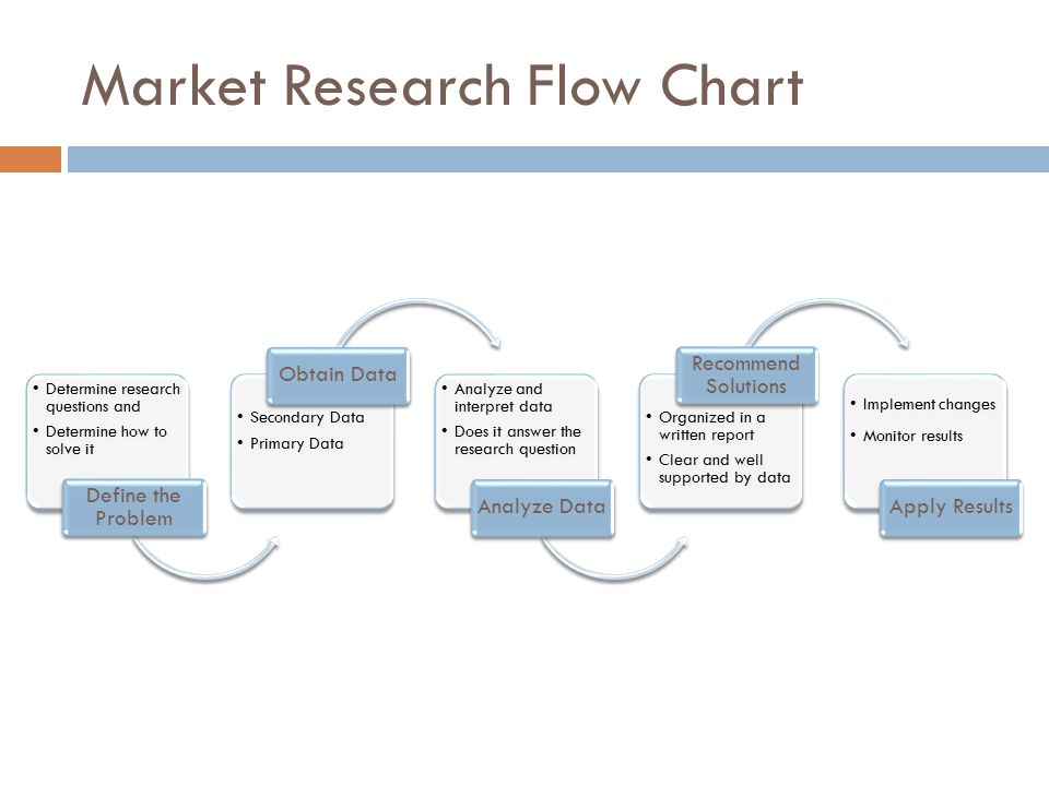 Market Research Flow Chart