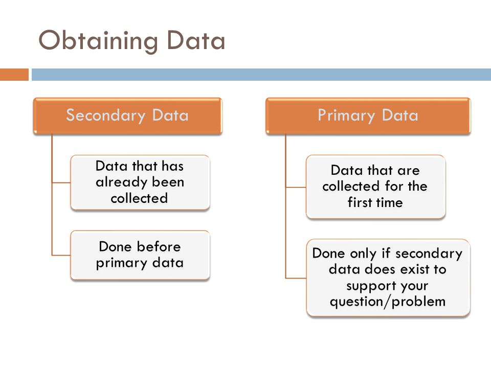 Obtaining Data Secondary Data Primary Data