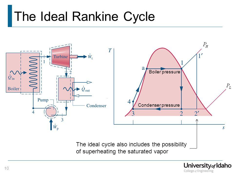 Power Generation Cycles Vapor Power Generation The Rankine
