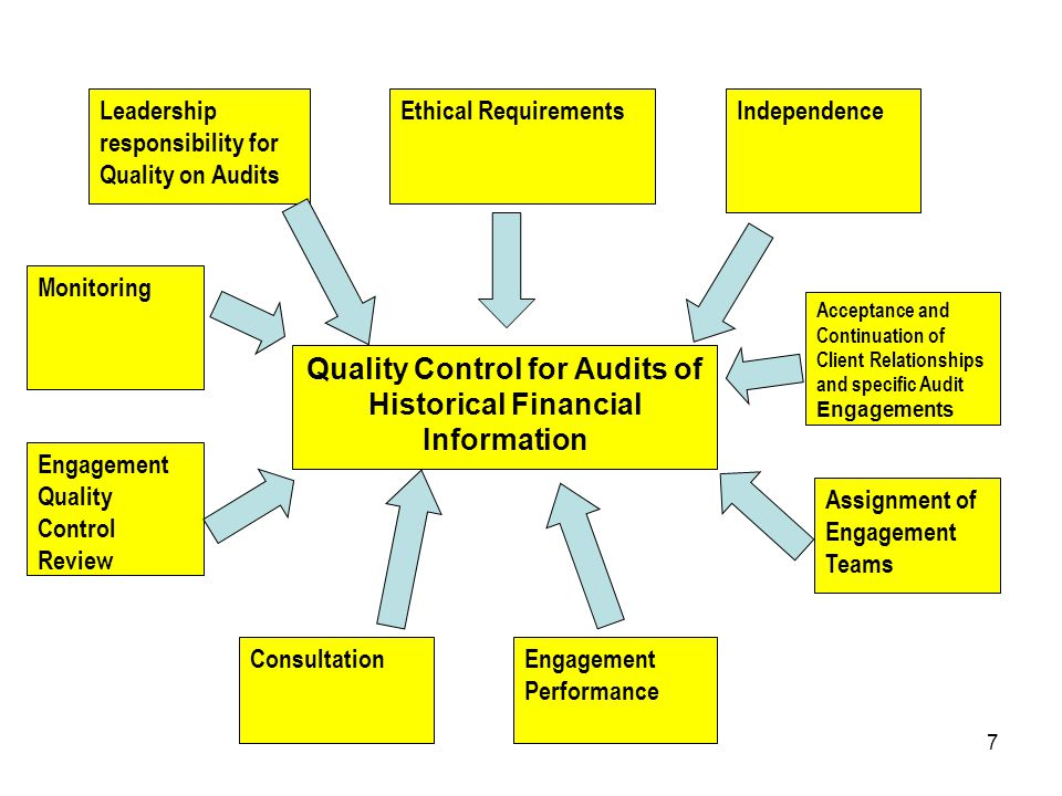 Quality Control for Audits of Historical Financial Information