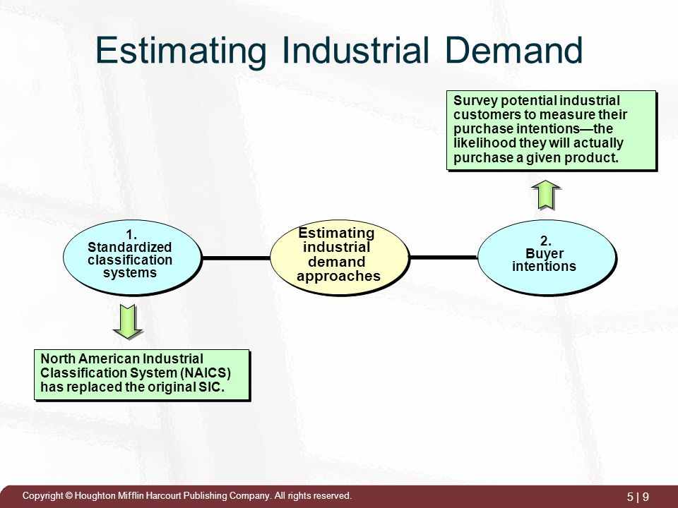 social demand approach ppt