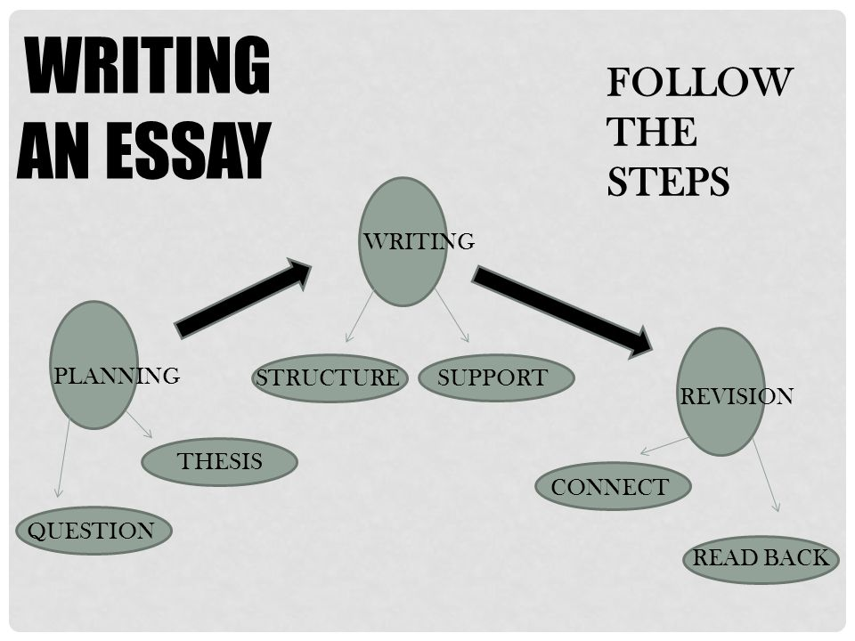 WRITING AN ESSAY FOLLOW THE STEPS WRITING PLANNING STRUCTURE SUPPORT
