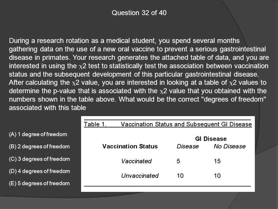 Week 7 USMLE Step 1 Review: Biostatistics, Behavioral
