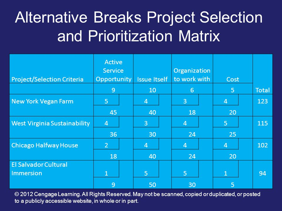 Project Selection And Prioritization Ppt Video Online