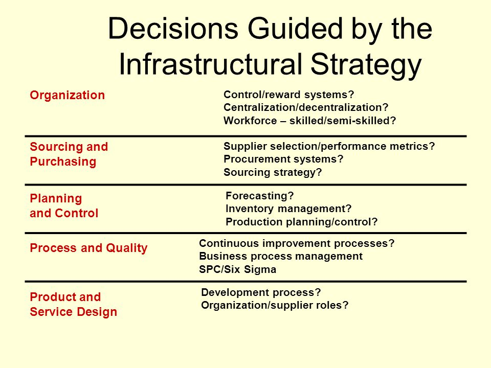 Decisions Guided by the Infrastructural Strategy