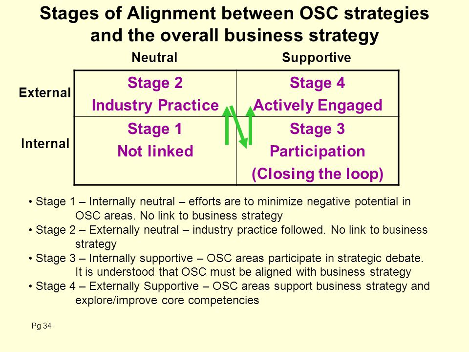 Stages of Alignment between OSC strategies and the overall business strategy