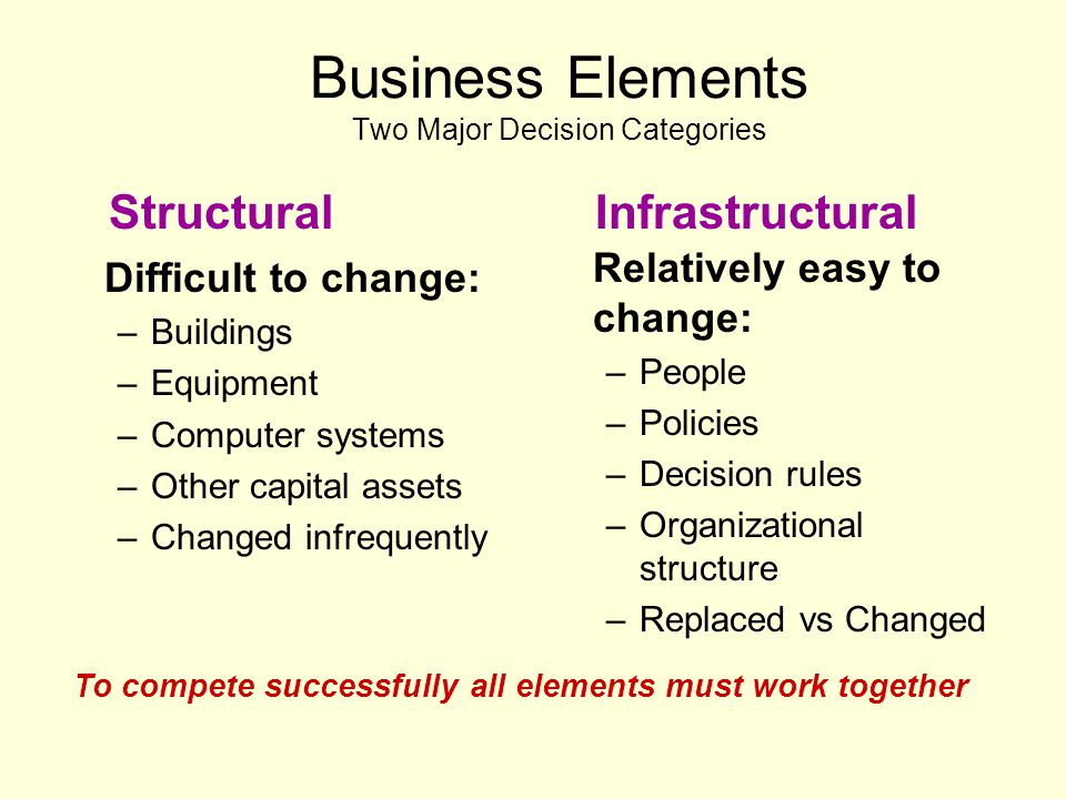 Business Elements Two Major Decision Categories