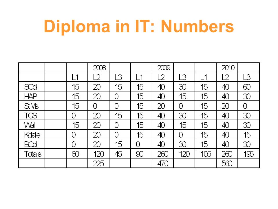 Diploma in IT: Numbers