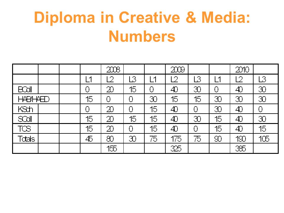 Diploma in Creative & Media: Numbers