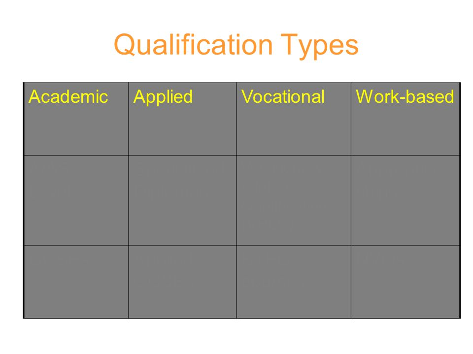 Qualification Types Academic Applied Vocational Work-based A/AS Levels