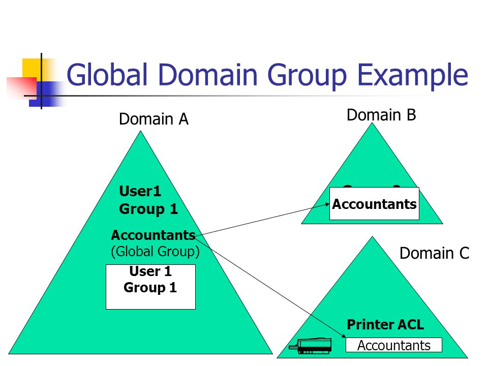 Global Domain Group Example