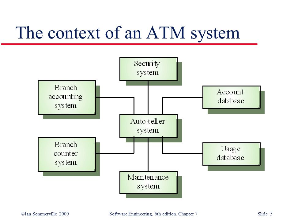 Chapter 7 system models ppt video online download 5 the context of an atm system ccuart Choice Image