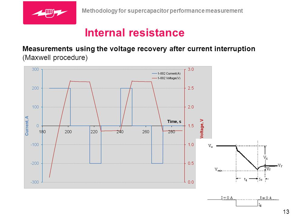 Methodology for supercapacitor performance measurements