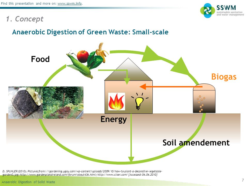 Anaerobic Digestion of Solid Waste - ppt video online download