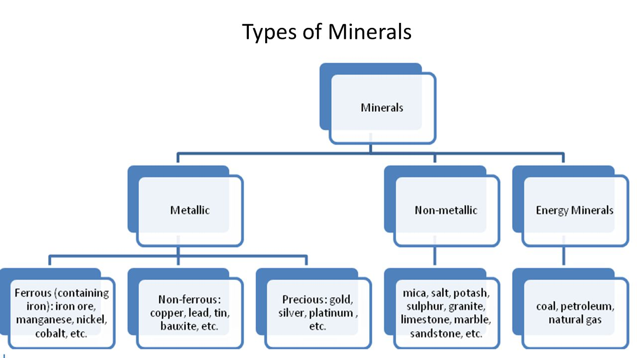 Minerals and Energy Resources - ppt download