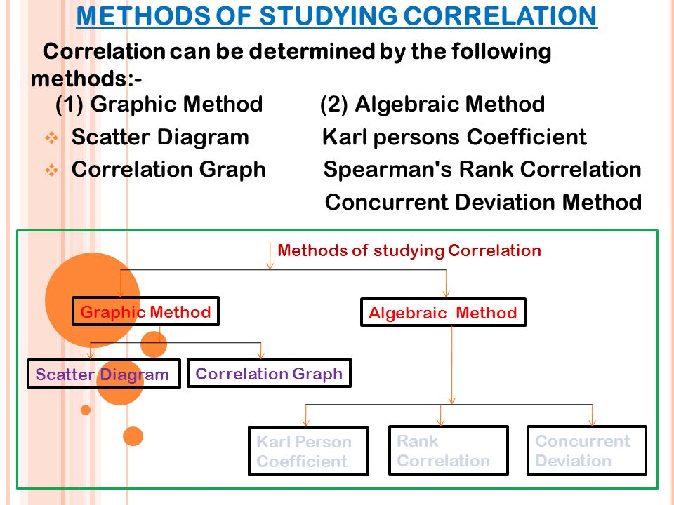 Correlation Correlation Analysis Deals With The Association Between