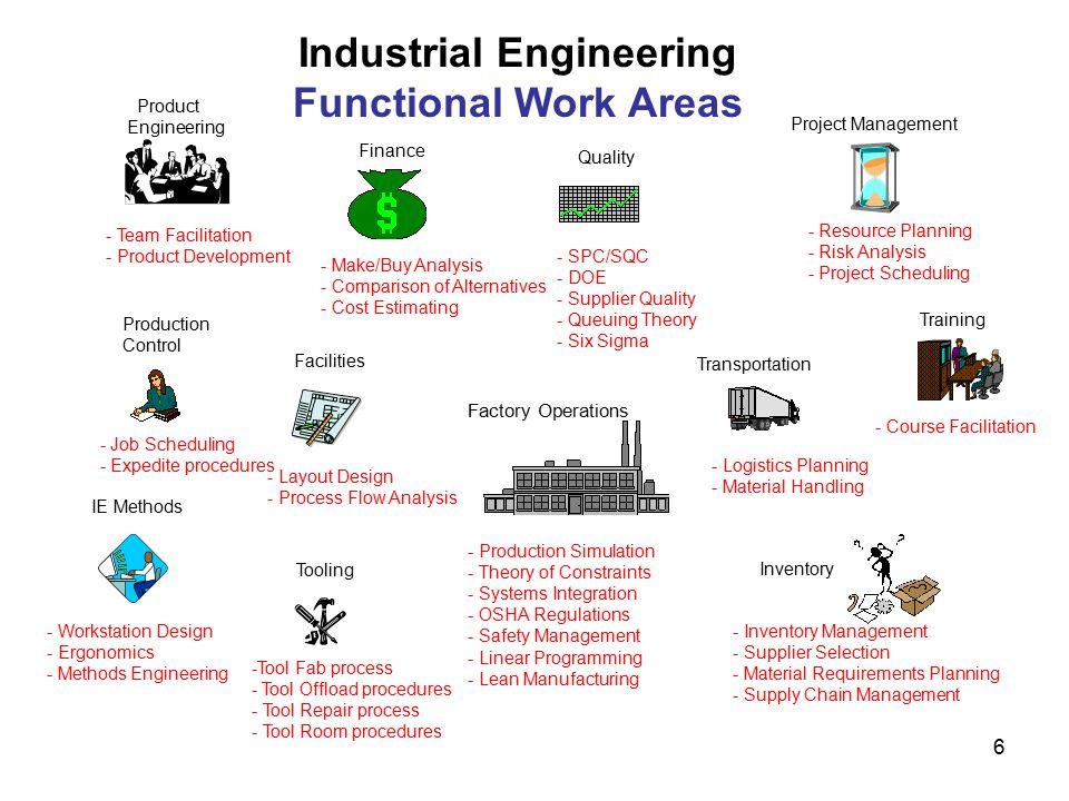 Ie Job Description Steve Snelling Industrial Engineer Process
