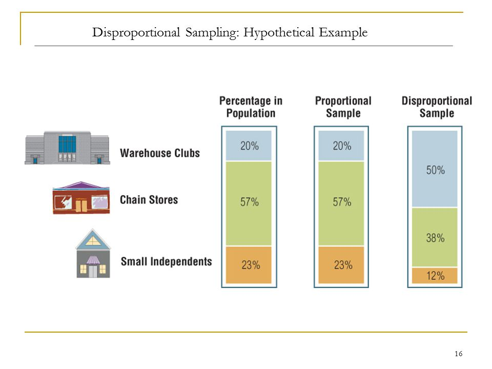Disproportional Sampling: Hypothetical Example
