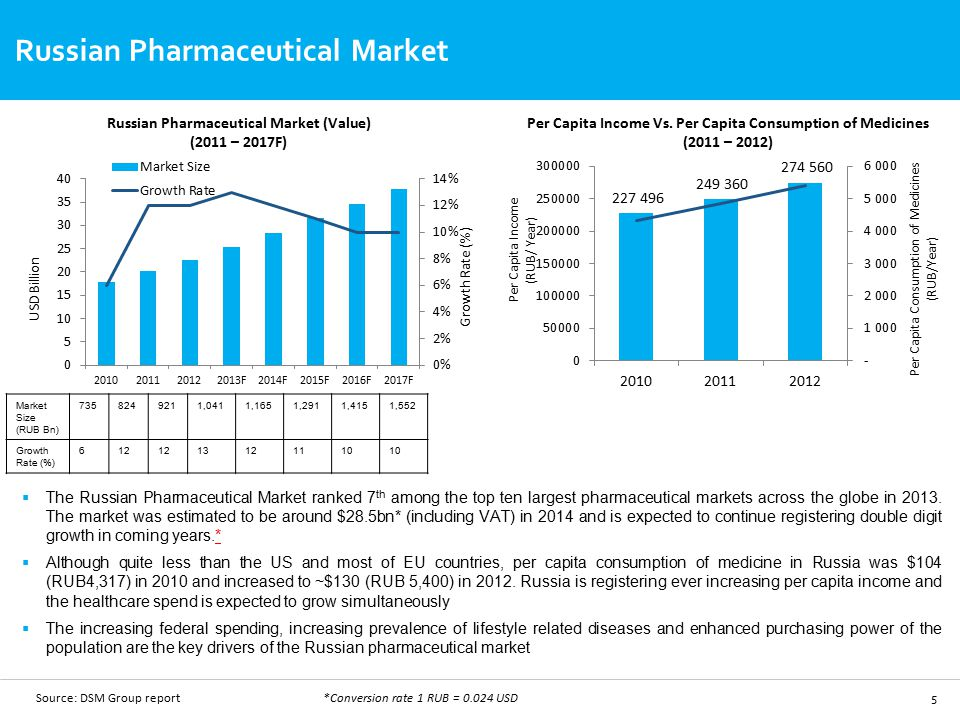 Market Overview Russian Pharmaceutical Market Ppt Download