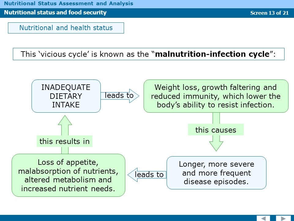 This 'vicious cycle' is known as the malnutrition-infection cycle :