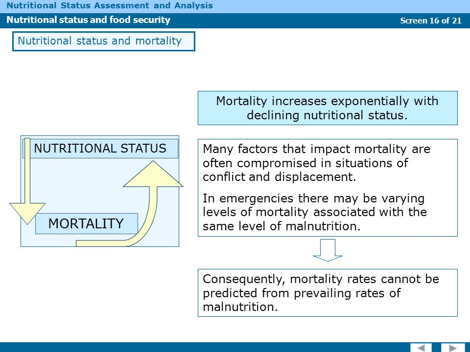 Mortality increases exponentially with declining nutritional status.