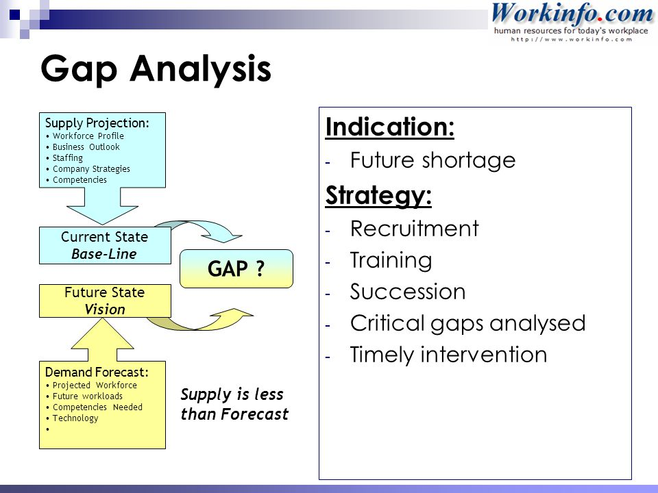 Analysis Skills Competencies 46 Gap