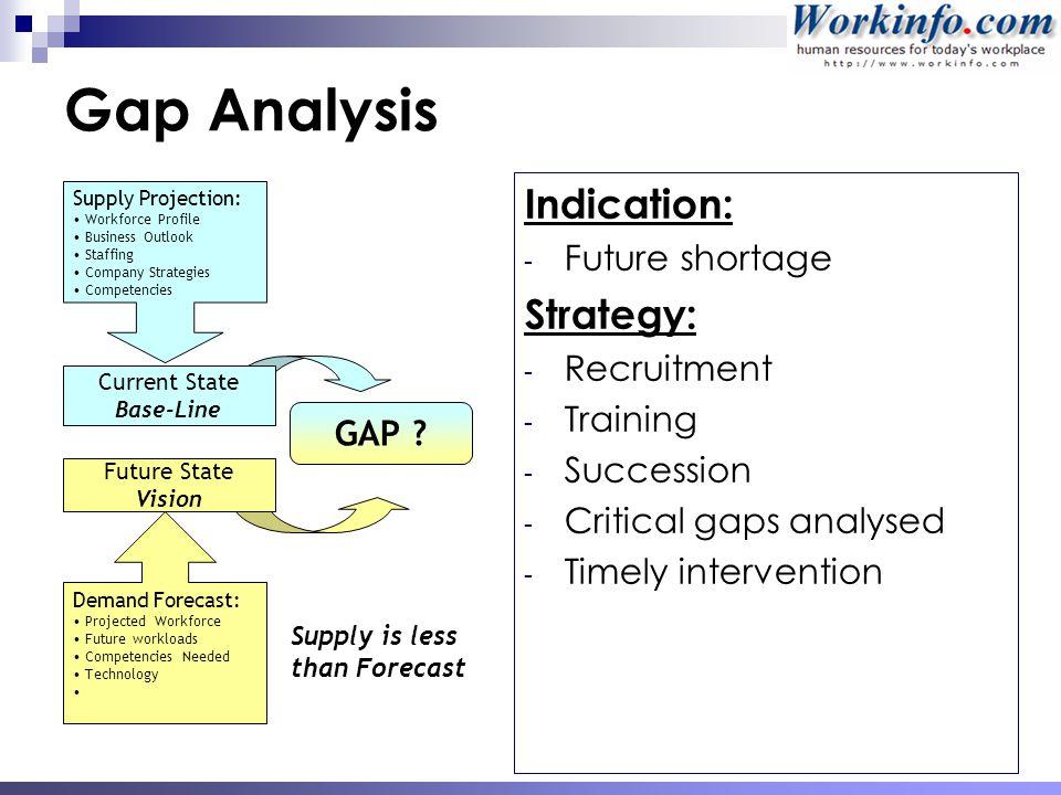 Workforce Amp Succession Planning Ppt Download