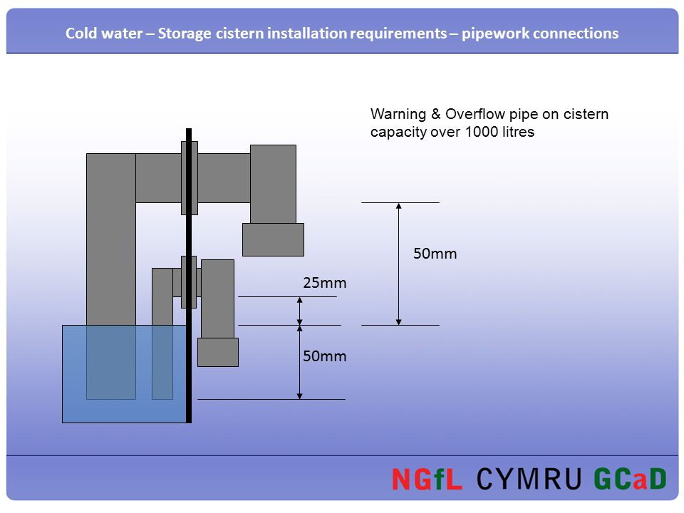 17 Cold water u2013 Storage ...  sc 1 st  SlidePlayer & Presentation on Installation of a Domestic Cold Water Storage ...