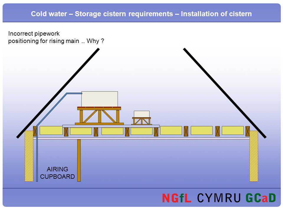 19 Cold water u2013 Storage cistern requirements u2013 Installation of cistern. Incorrect pipework positioning ...  sc 1 st  SlidePlayer & Presentation on Installation of a Domestic Cold Water Storage ...