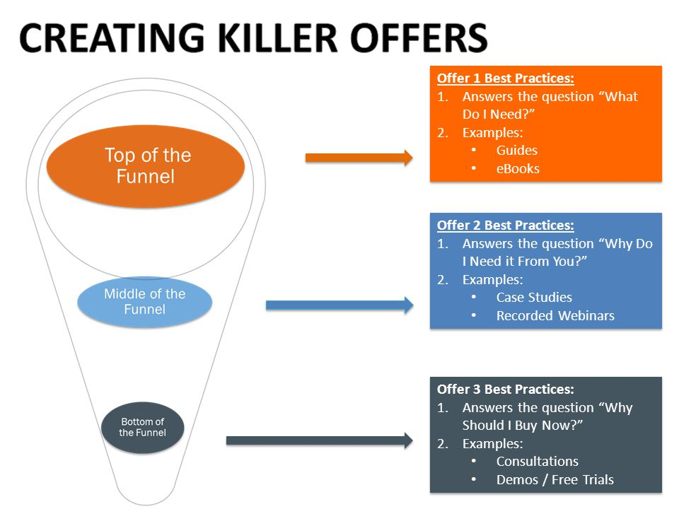 CREATING KILLER OFFERS