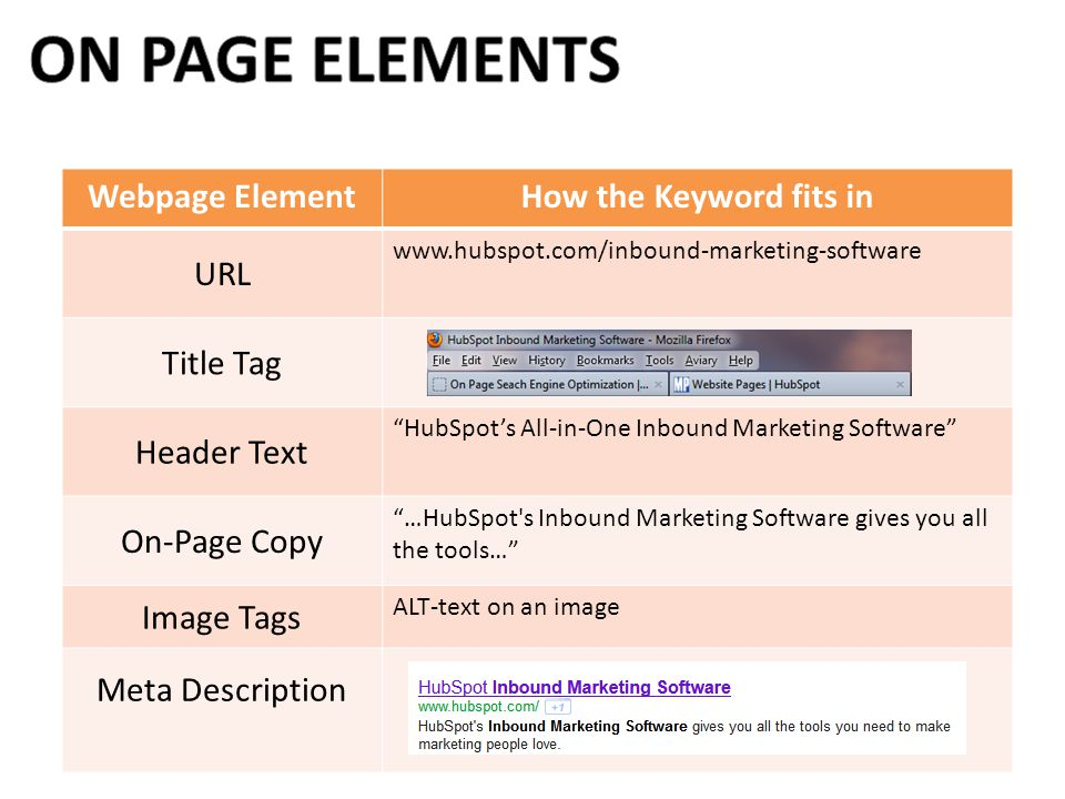 ON PAGE ELEMENTS Webpage Element How the Keyword fits in URL Title Tag