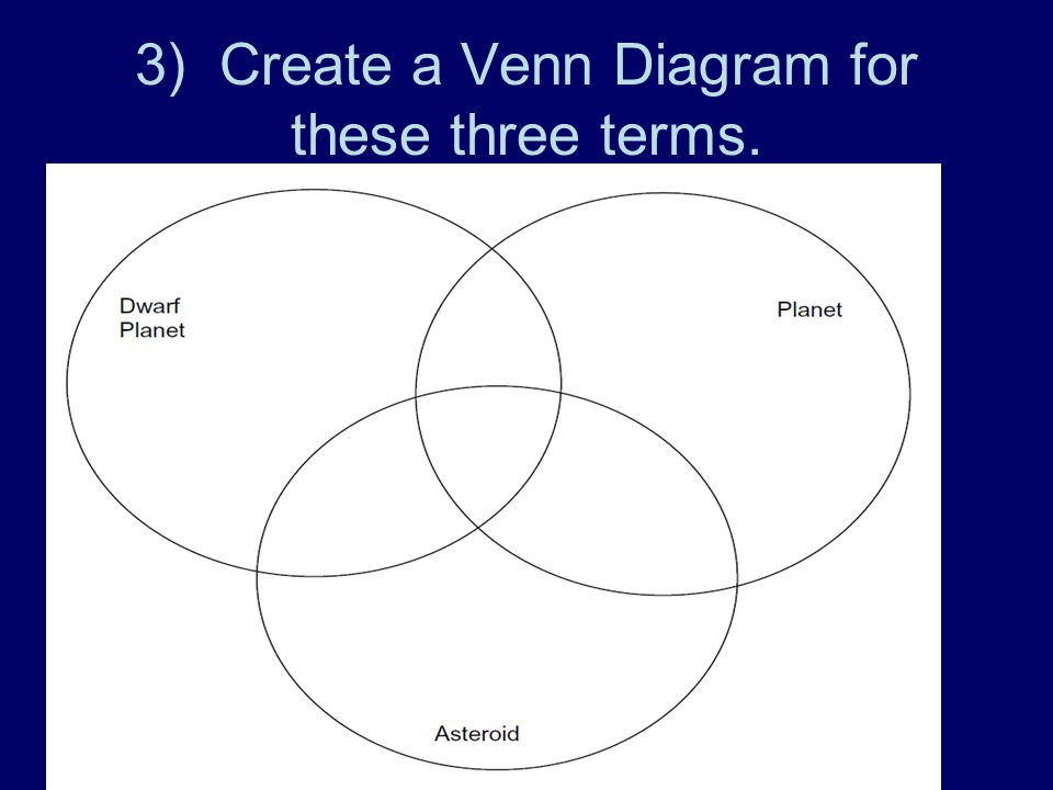 3) Create a Venn Diagram for these three terms.