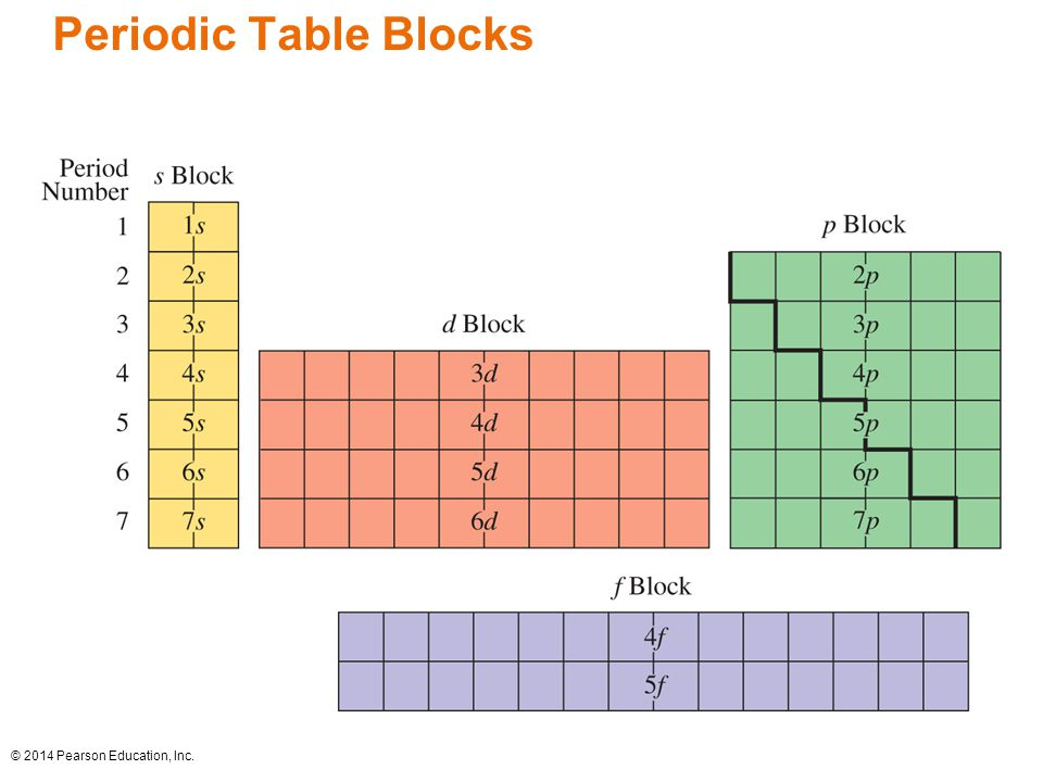 Chapter 5 electronic structure and periodic trends ppt video 3 periodic table blocks urtaz Images