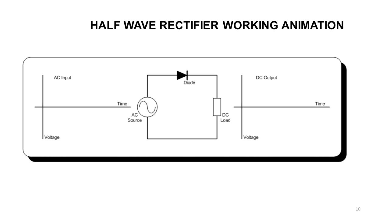 HALF WAVE RECTIFIER WORKING ANIMATION