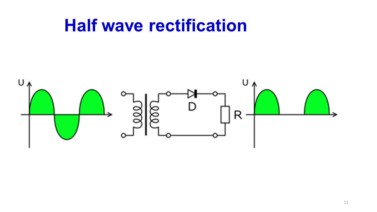 Half wave rectification