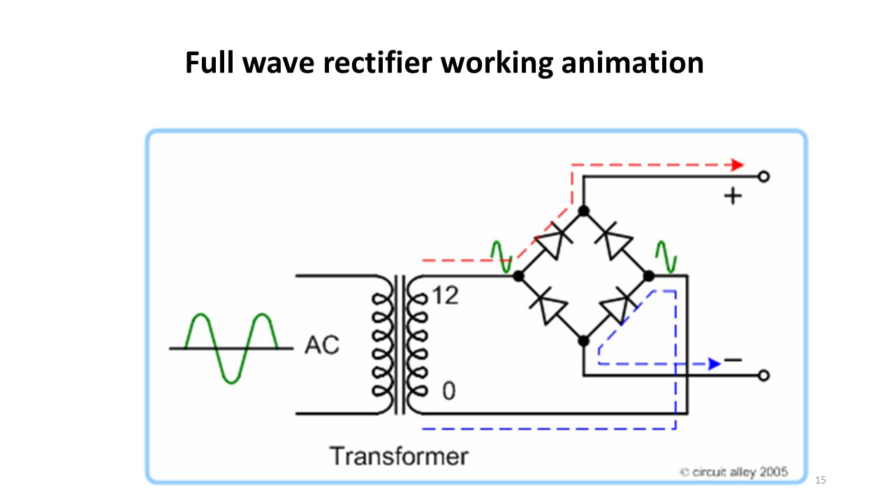 Full wave rectifier working animation