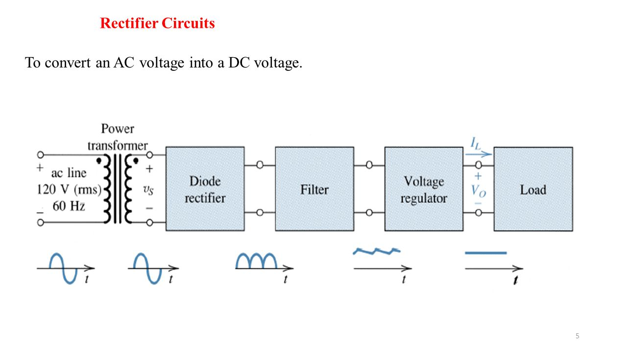 Rectifier Circuits To convert an AC voltage into a DC voltage.