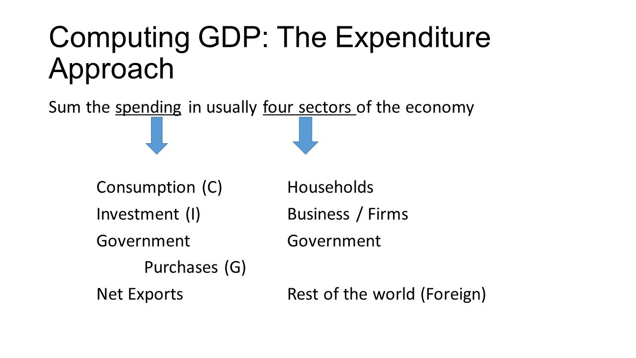Computing GDP: The Expenditure Approach
