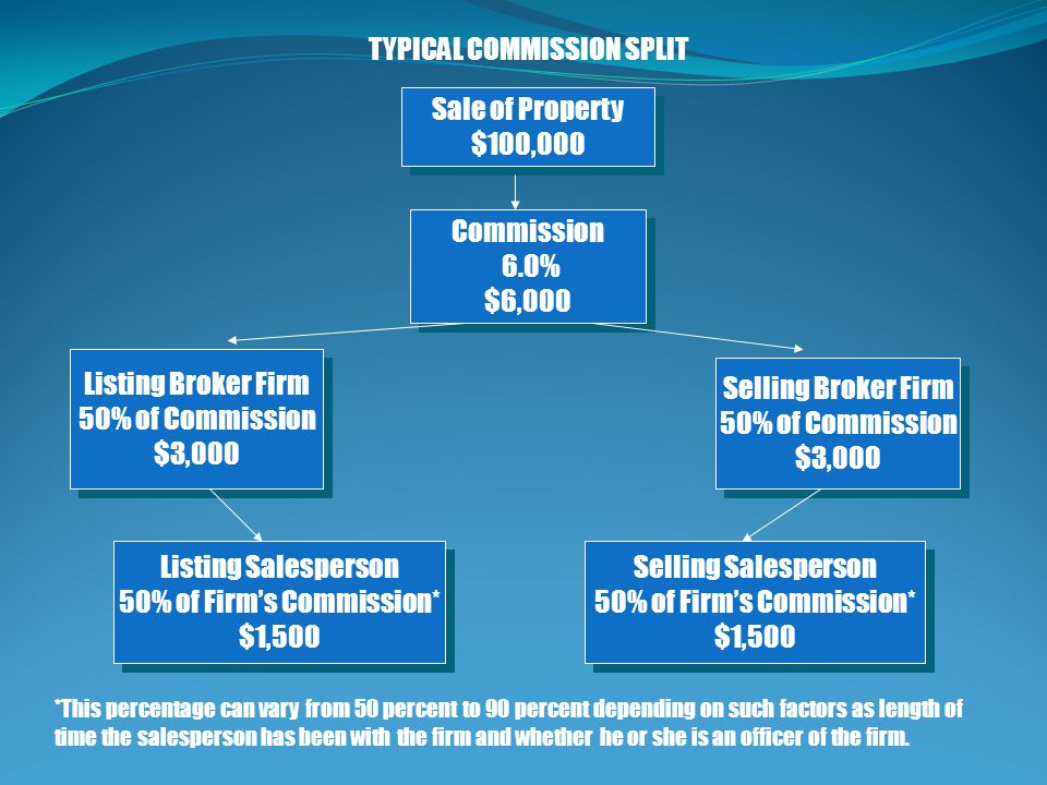 TYPICAL COMMISSION SPLIT