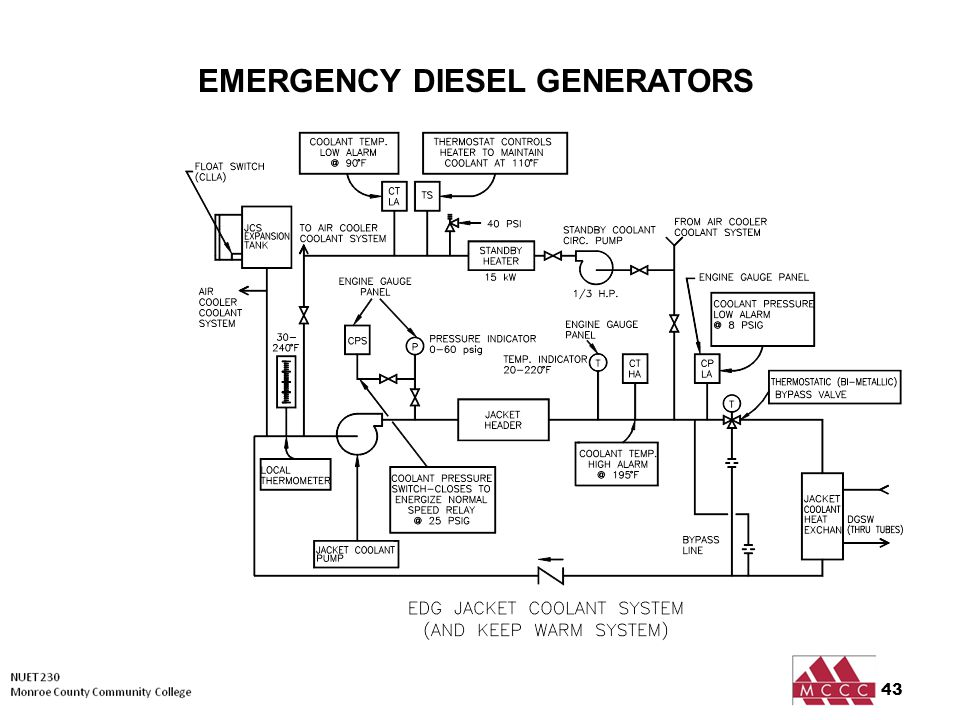 Emergency Diesel Generators - ppt video online download