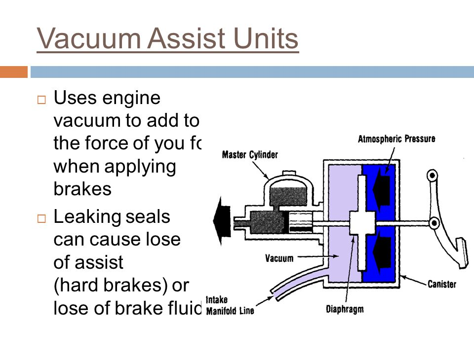 Vacuum Assist Units Uses engine vacuum to add to the force of you foot when applying brakes.