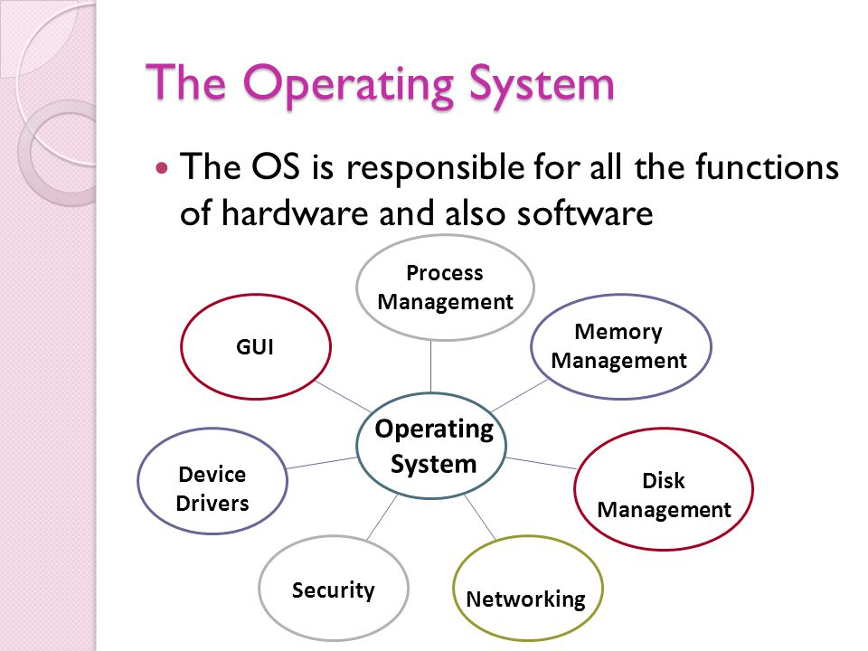 Types of operating system ppt video online download.
