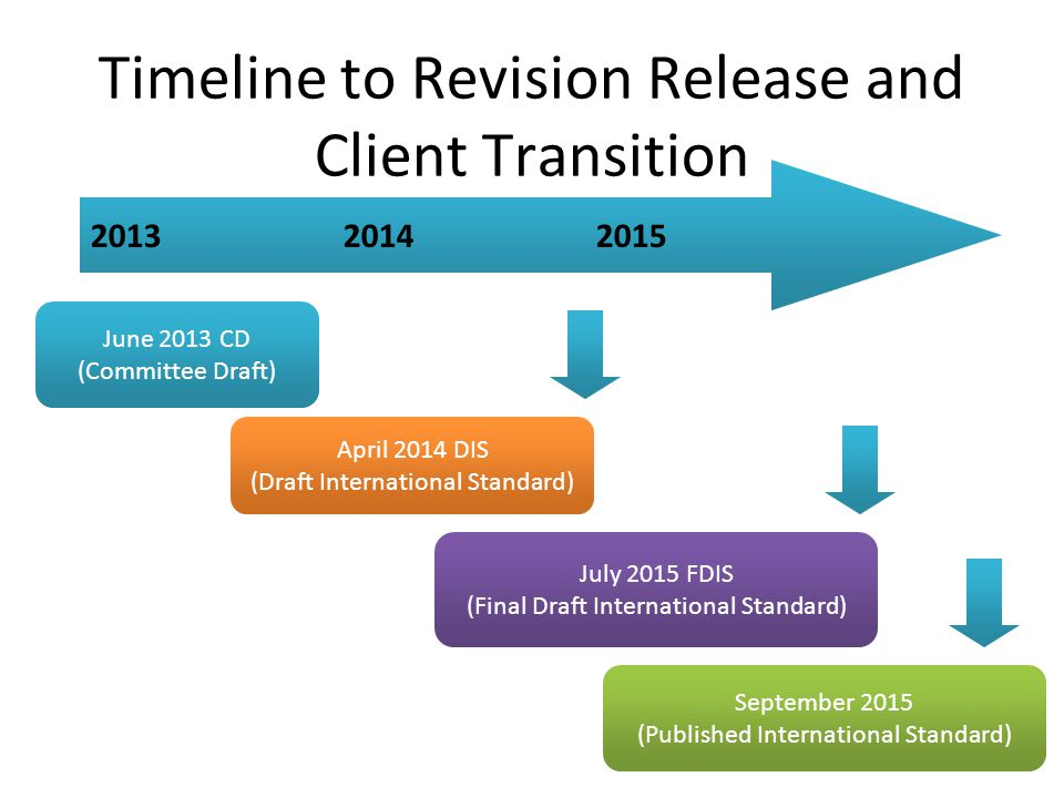 Timeline to Revision Release and Client Transition