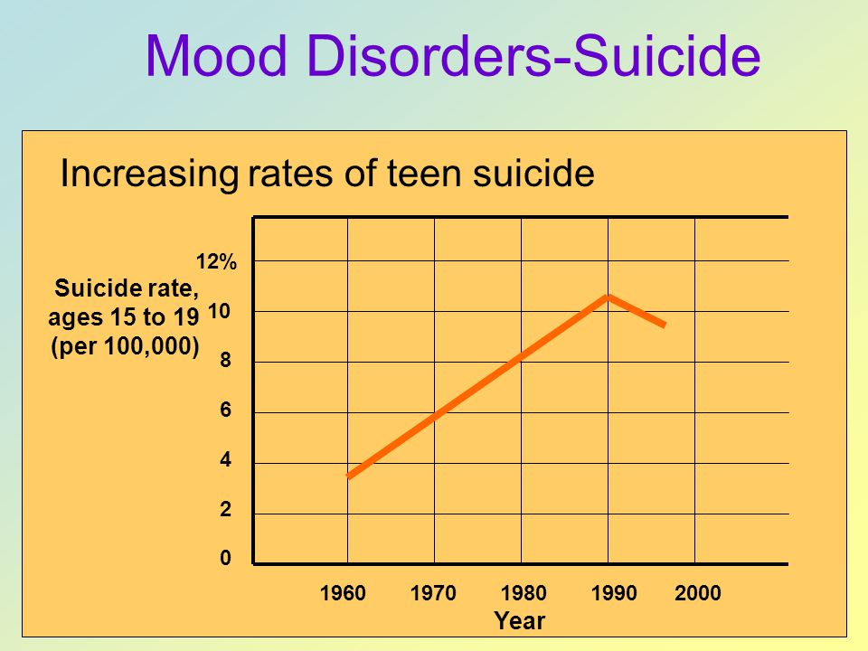 Mood Disorders-Suicide